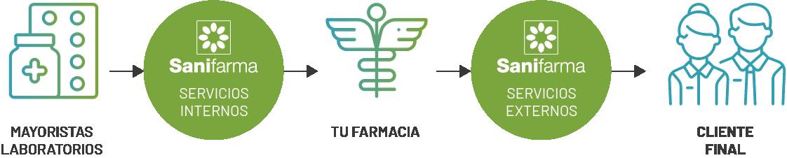 Servicios Grupo Sanifarma